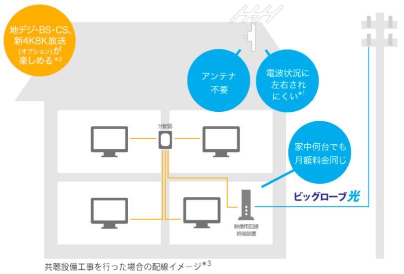 ビッグローブ光テレビ